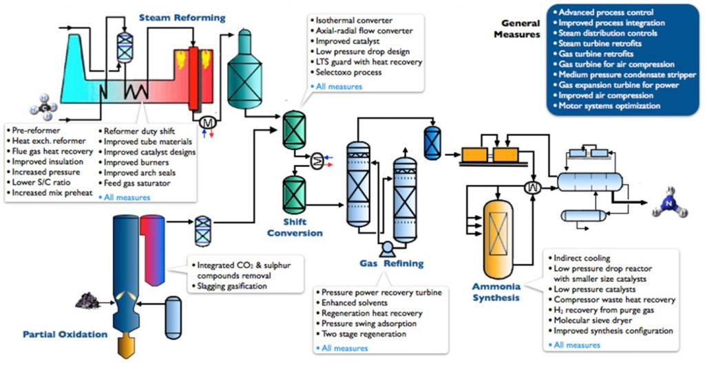 Ammonia process flow diagram units free vehicle wiring diagrams innovative revamping of ammonia plants for capacity up and energy rh ammoniaknowhow com haber bosch ccuart