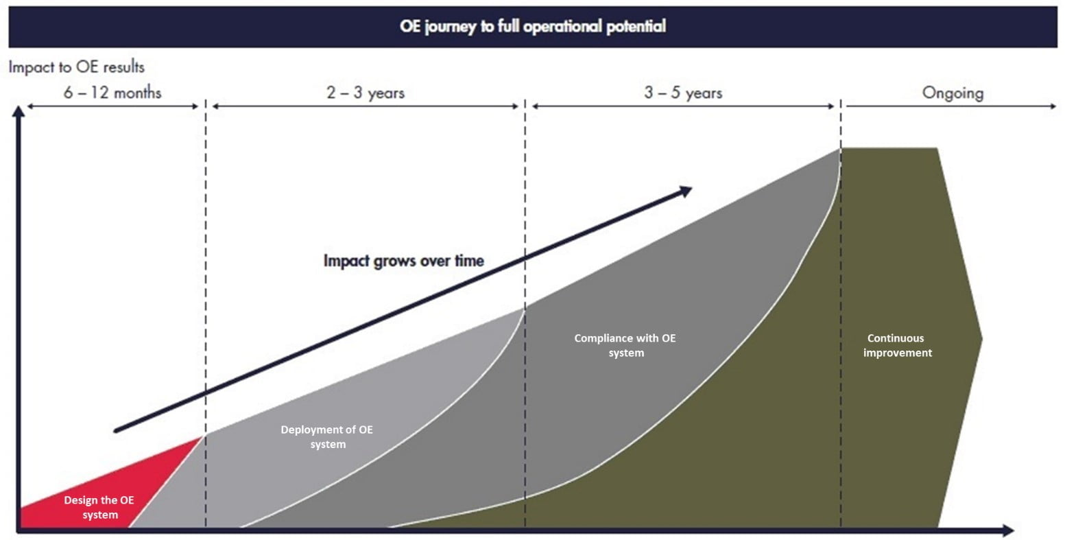 OE journey to full operational potential