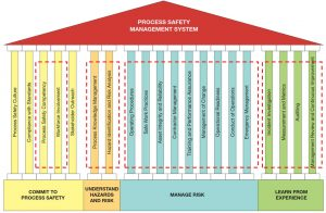 Figure 1. The 17 elements of PSM program covered by AKH and UKH support (red dashed line)