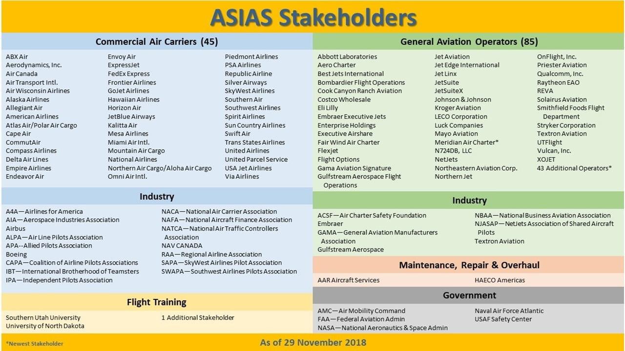Fertilizer Industry Safety Information Analysis and Sharing Program